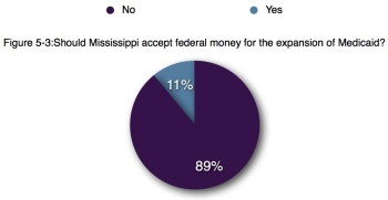 Mississippi PEP's Conservative State of the State survey results from January of 2013 shows conservative Mississippians reject Medicaid expansion in large numbers.