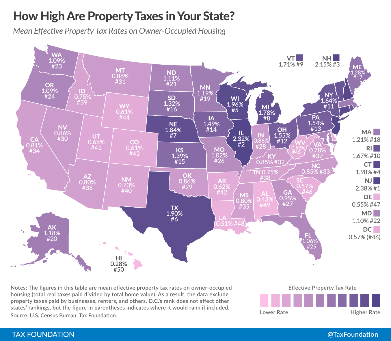 Tax Foundation Ranks Mississippi 35th In The Nation For